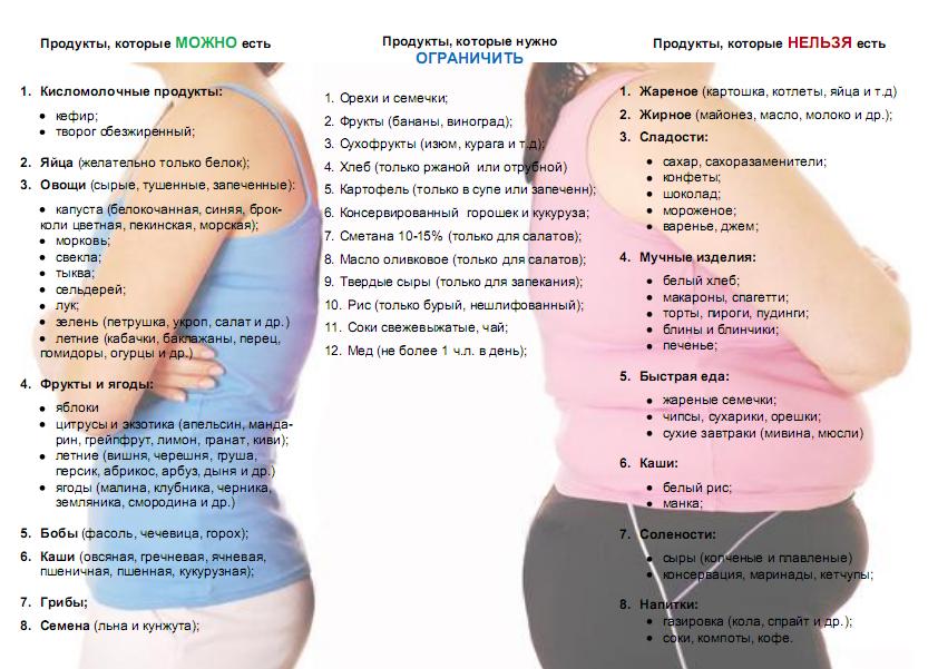 Диета на пшенной каше для похудения: правила, рецепты, результаты.